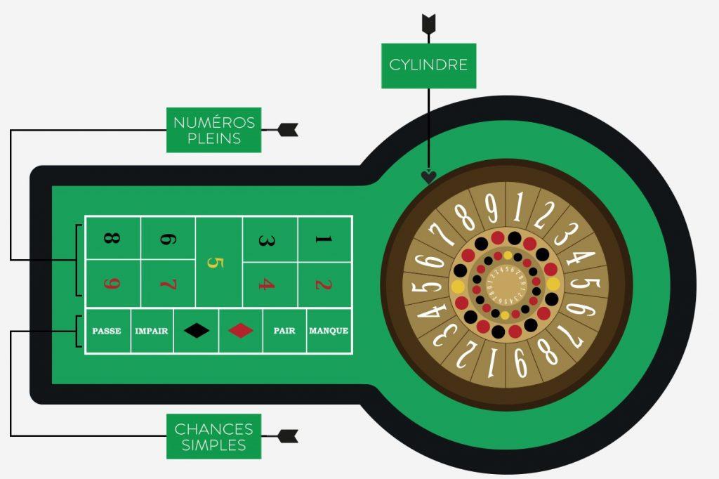 photo comment jouer au jeu de la boule au casino